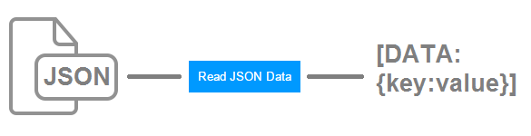 Read Display JSON Data using jQuery AJAX - Phppot