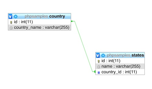 Country-State Database Relationship Diagram