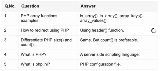 How to Enable Inline-Edit using jQuery with PHP MySQL
