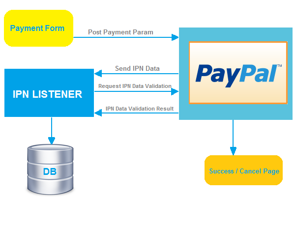 PayPal Payment Gateway Integration in PHP - Phppot