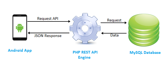 how to use webservices in php