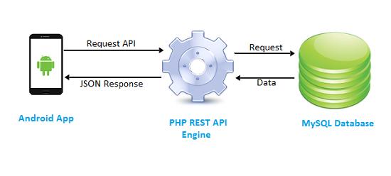 Php Mysql Rest Api For Android