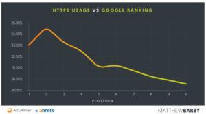 HTTPS-usage-vs-Google-Ranking