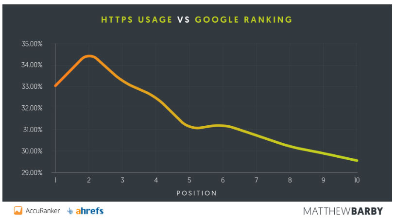 HTTPS-usage-vs-Google-Ranking