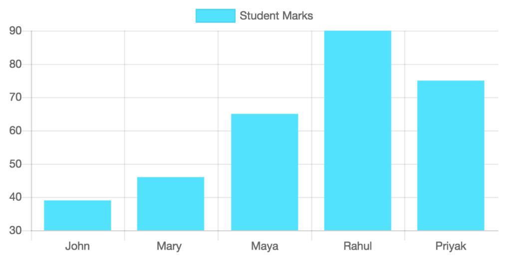 chart-js-dynamic-data-graph-output