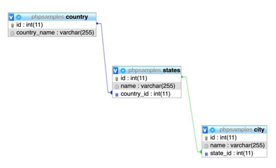 Country State City Database Relationship Diagram