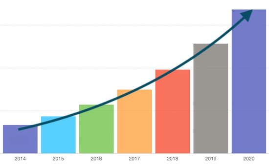 IoT-Project-Growth-Rate