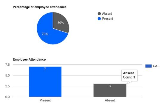 Attendance Graph using Google Charts Output
