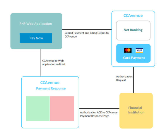 CCAvenue Payment Integration Flow
