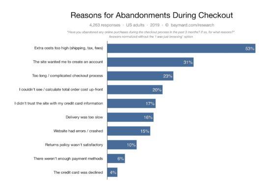 Checkout Cart Abandonment Stats