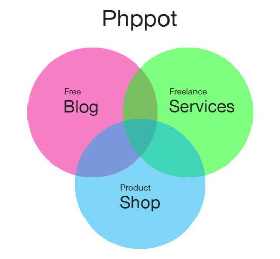 Phppot compoents: Blog, Services, Shop