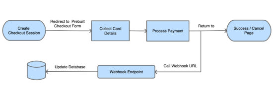Stripe Hosted Checkout Block Diagram