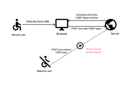 Form Handling with Anti CSRF Protection