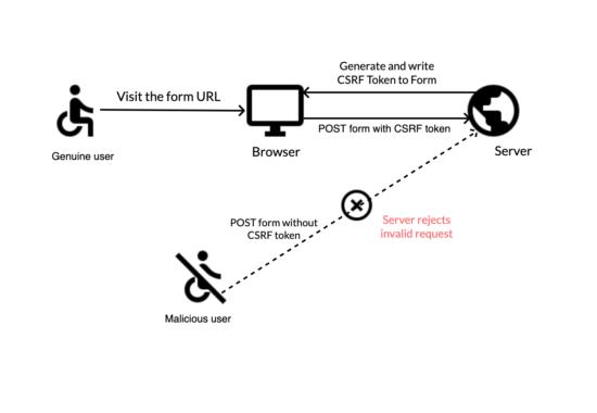 Penanganan Formulir dengan Perlindungan Anti CSRF