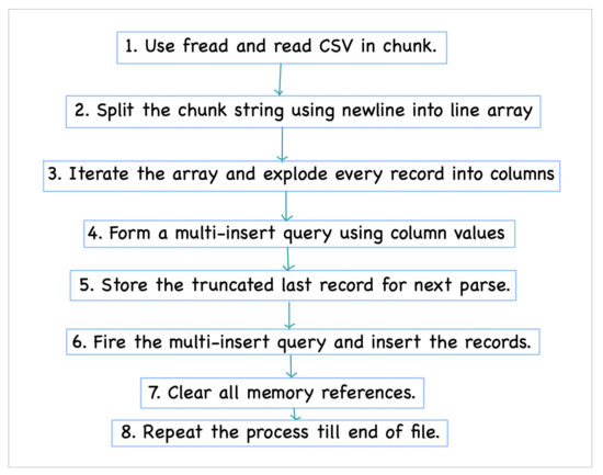 Huge CSV Import PHP