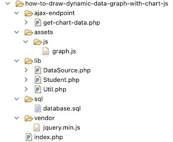 Chart Files Structure