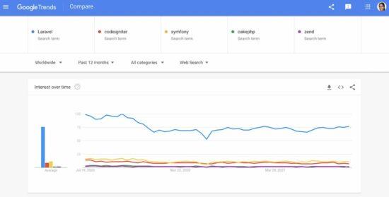 php laravel google trends