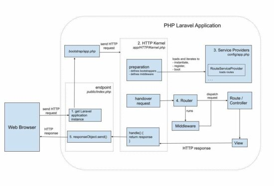 PHP Laravel Request Lifecycle