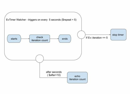 EvTimer Event Loop