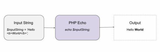 PHP Gema